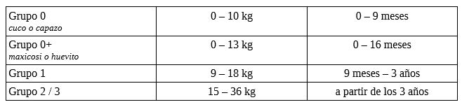 tabla edades peso sillas coche